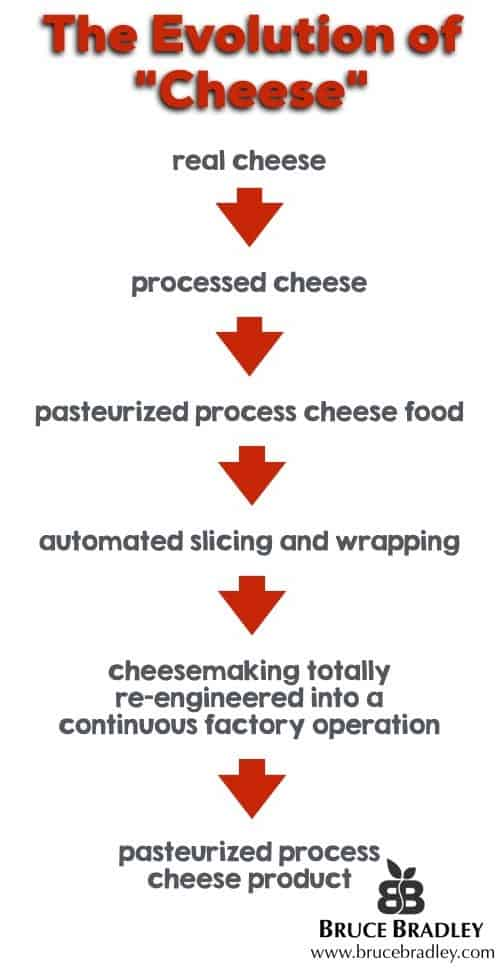 the evolution of cheese from real food to a pasteurized process cheese product