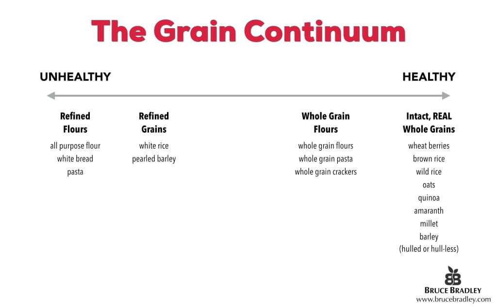 The health continuum of grains